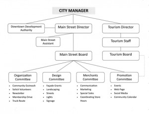 downtown chart